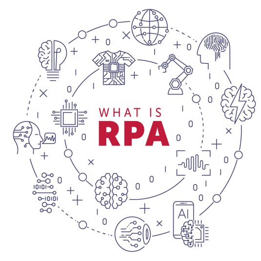 what is RPA2